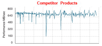Competitor Products - Performance in MB/sec